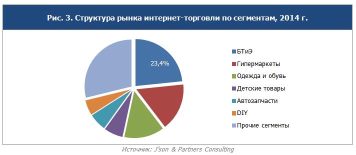 8fbcd8136253 Анализ юзабилити крупнейших российских интернет-магазинов. Детальные  результаты исследования представлены ...