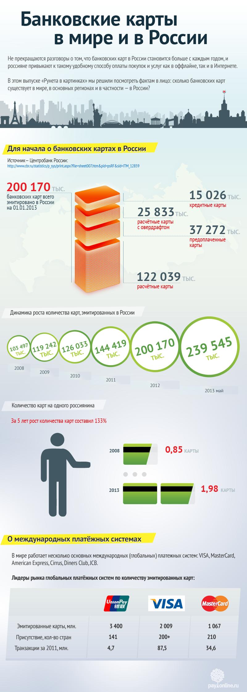 Инфографика: Банковские карты в мире и в России-f