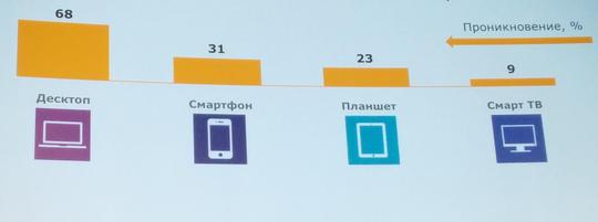Почти 3 млн. россиян пользуются только мобильным интернетом