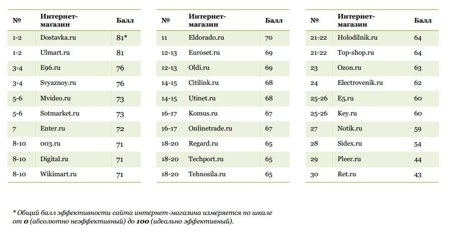 Рейтинг Интернет Магазинов В Беларуси