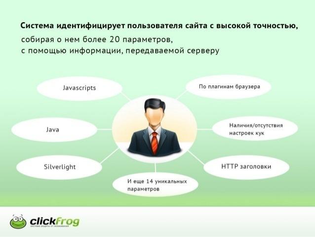 ClickFrog.ru
