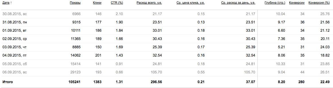 Яндекс контекстная реклама цена клика