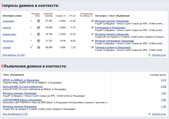 Оптимизация и продвижение: Обзор сервисов для анализа конкурентов в поиске