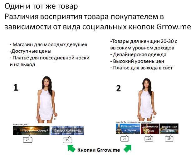 Наглядные примеры эффективности Grrow.me