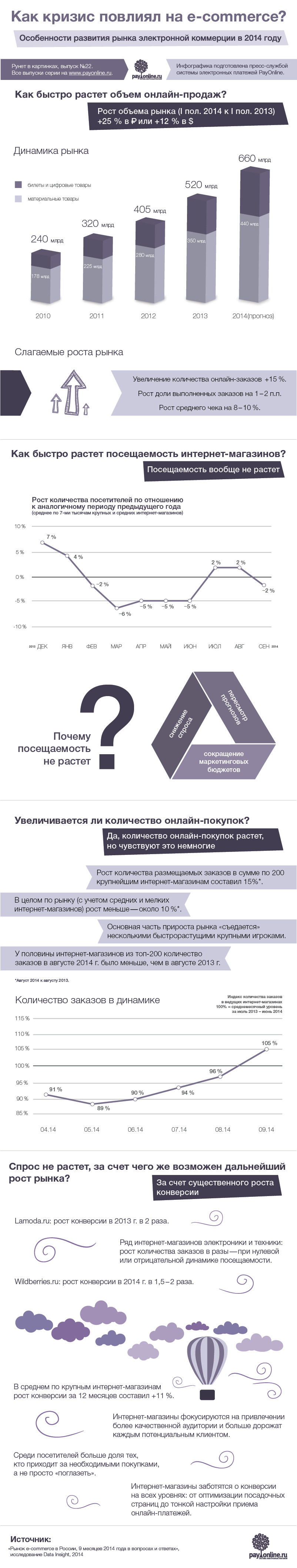 Как кризис повлиял на e-commerce?