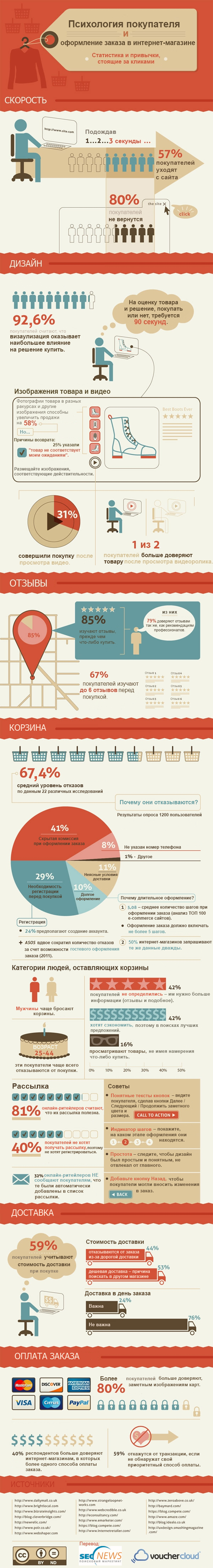 psychology-of-online-checkout-infographic_main.png