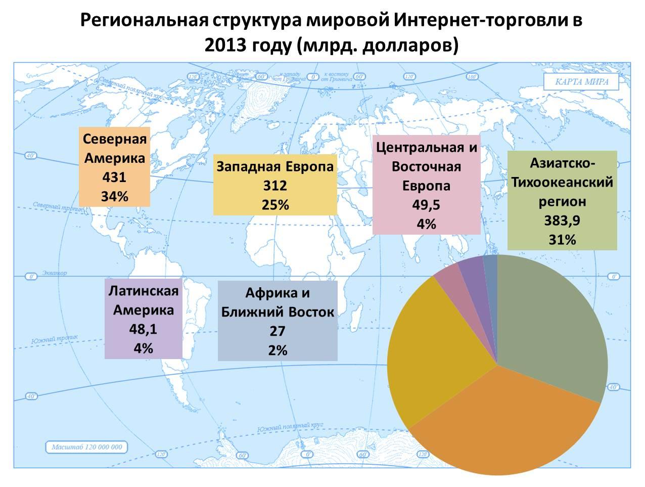 Статистика интернет-торговли в странах мира    Shopolog.ru 181fbbe6bb5c3