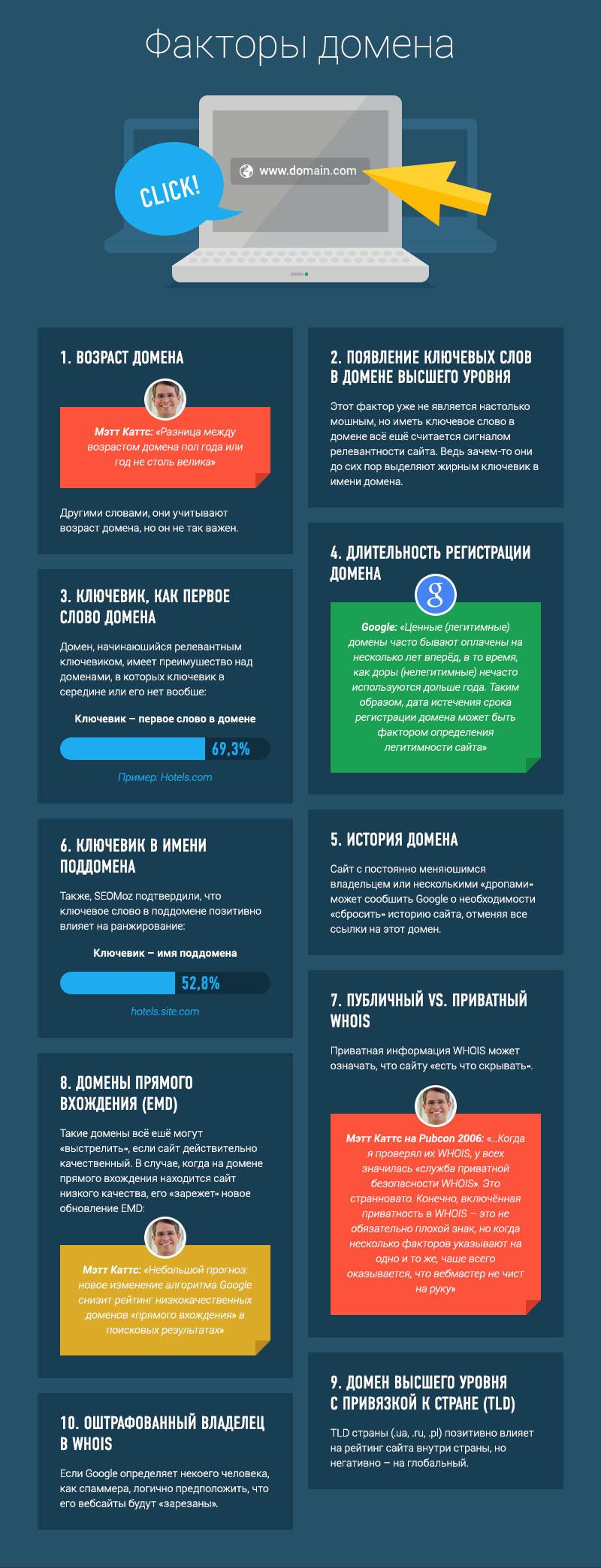 Факторы оптимизации сайта