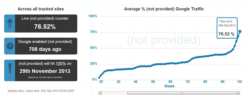 Google Analytics: 76% трафика not provided
