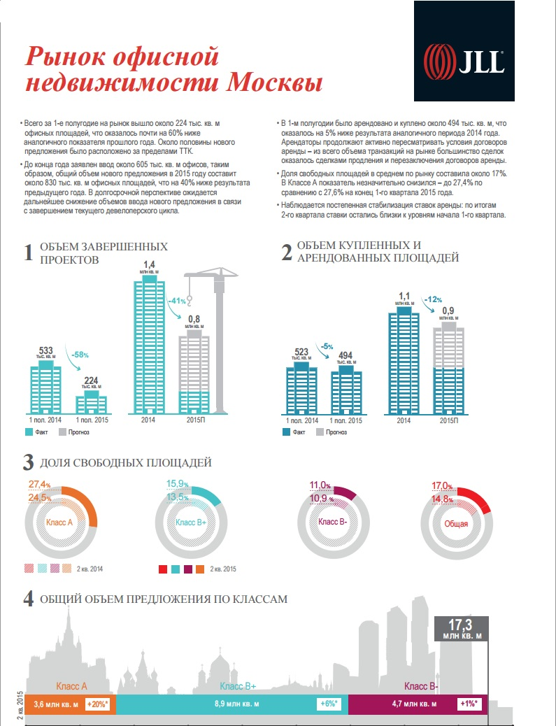 Анализ рынка коммерческой недвижимости 2015 pdf Аренда офисных помещений Лестева улица