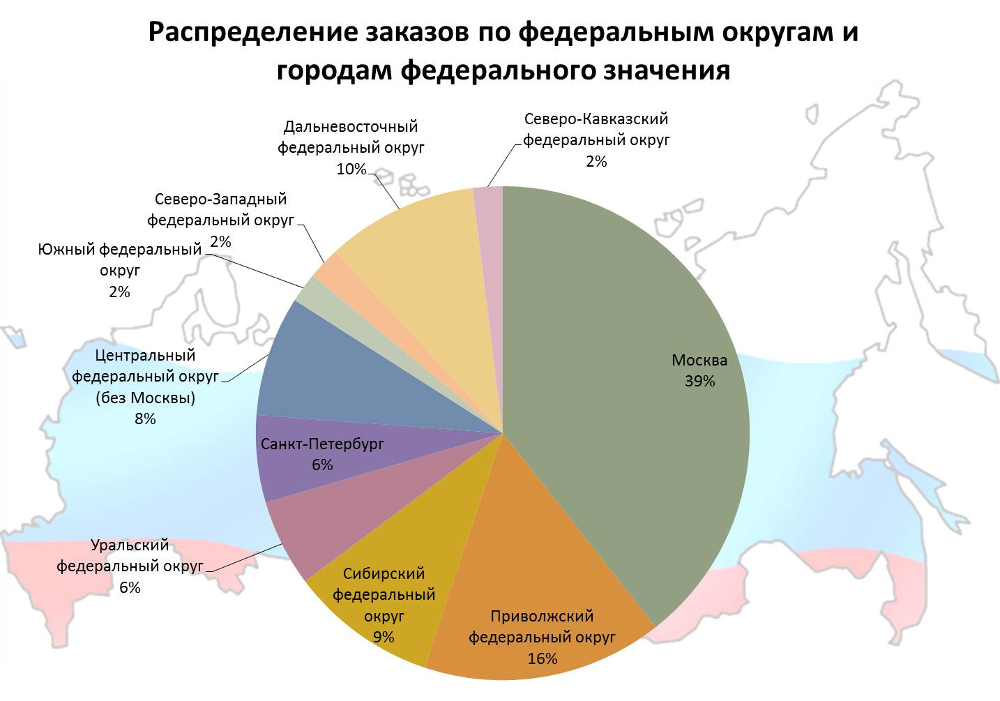 Интернет-реклама и развитие в регионы реклама - интернет особенности
