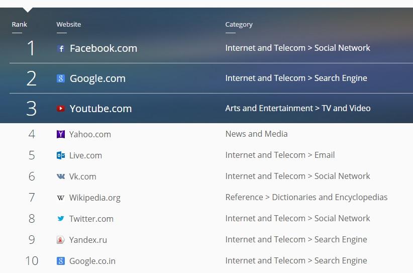 1336a213f3d ВКонтакте» и «Яндекс» попали в ТОП-10 самых популярных интернет ...