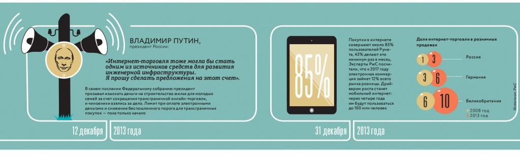 Топ-200 крупнейших продавцов Рунета на 2014 год