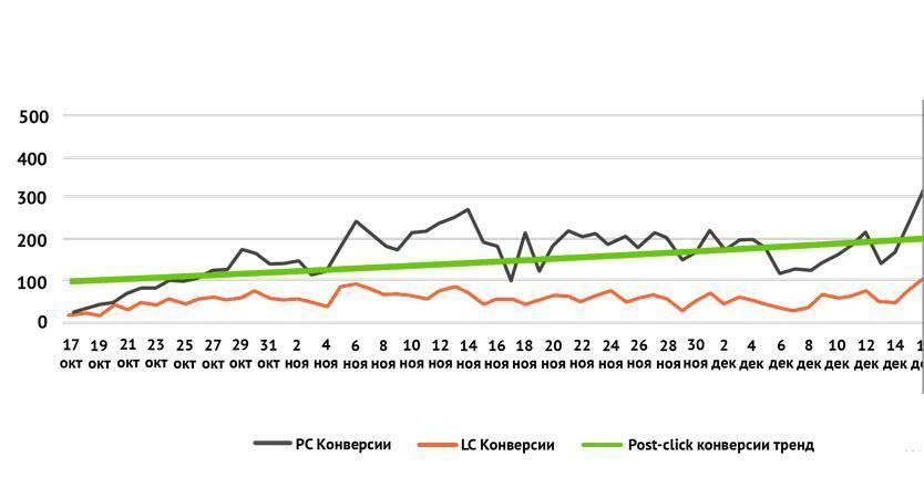 Интернет-маркетинг: Медийная интернет-реклама в кризис: дутые цифры или реальные продажи?