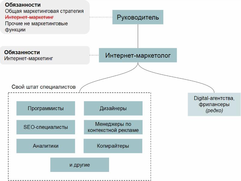 Интернет-маркетинг: Как организовать и оптимизировать работу с интернет-маркетингом