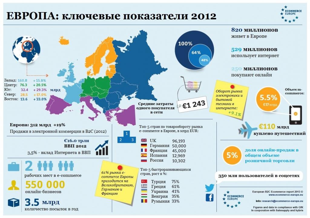 E-commerce в Европе: инфографика и цифры