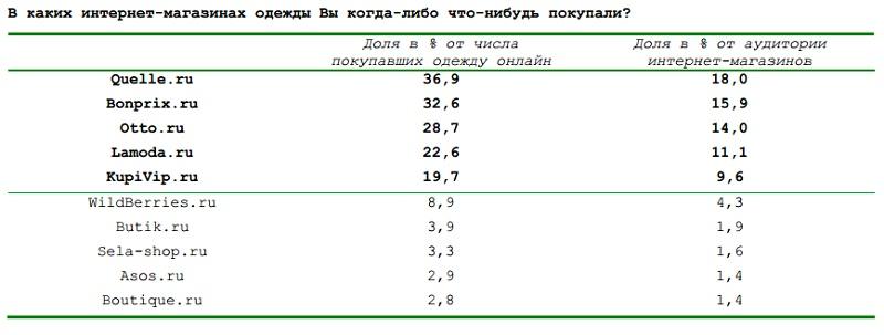 72bf77ea7bad На эти же магазины приходится около 70% онлайн покупок одежды российскими  интернет-пользователями.А в пятерку самых популярных ...