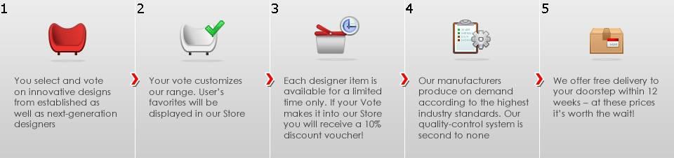 Схема, раздел Vote