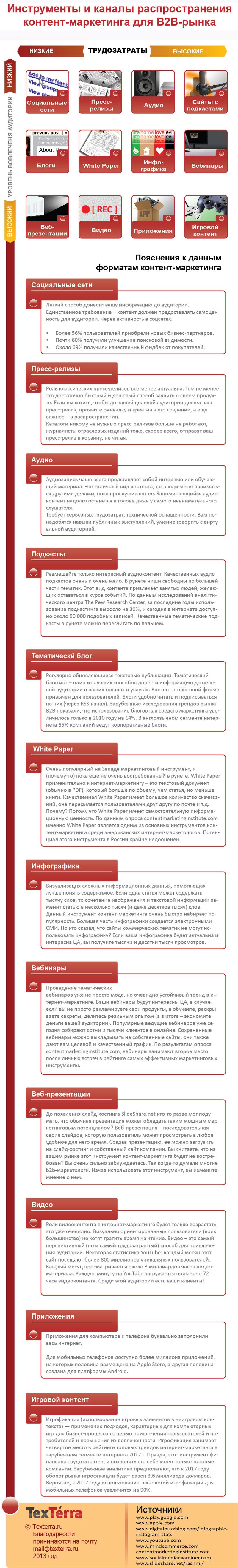 Инструменты и каналы распространения контент-маркетинга для B2B-рынка (Инфографика)