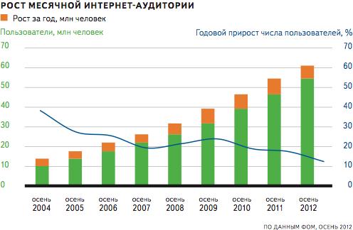 Интернет аудитория россии форекс профит отзывы