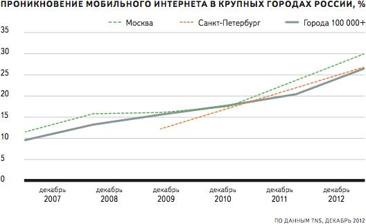 Развитие интернета в регионах россии