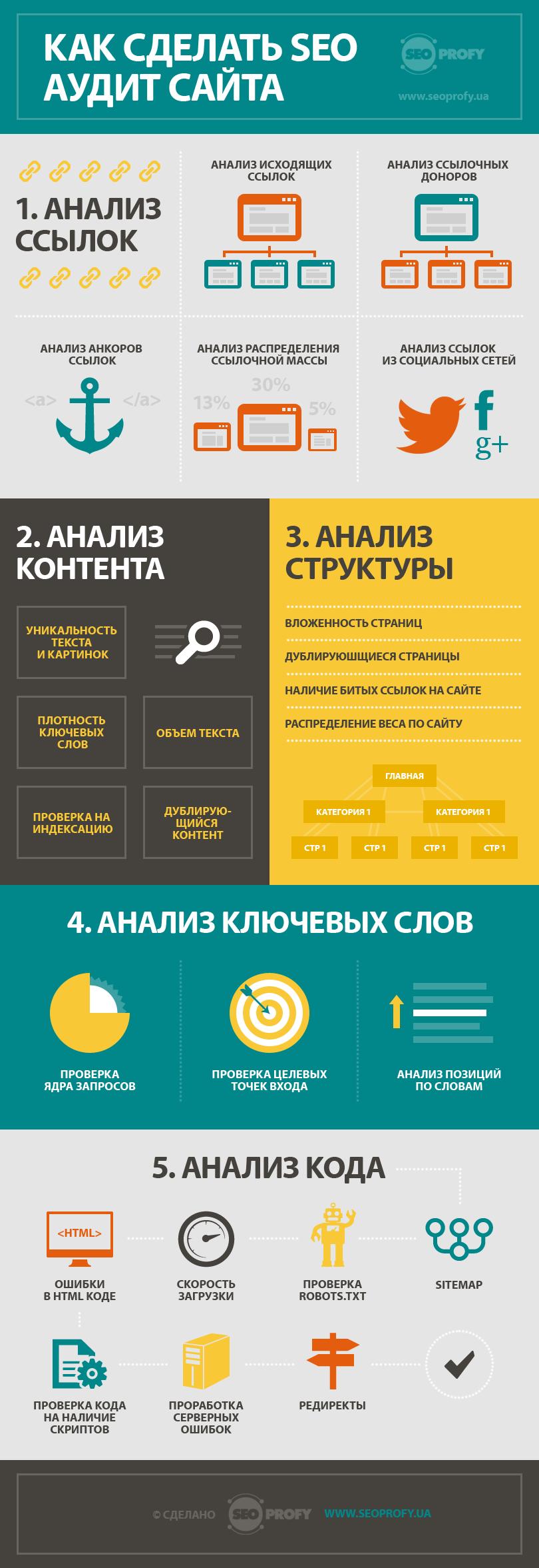 Инфографика: Как сделать SEO аудит сайта