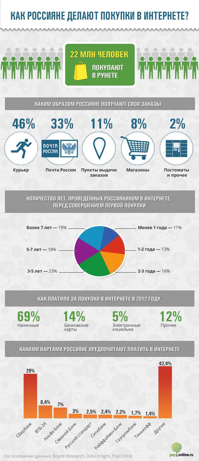 Инфографика: Как россияне делают покупки в Интернете