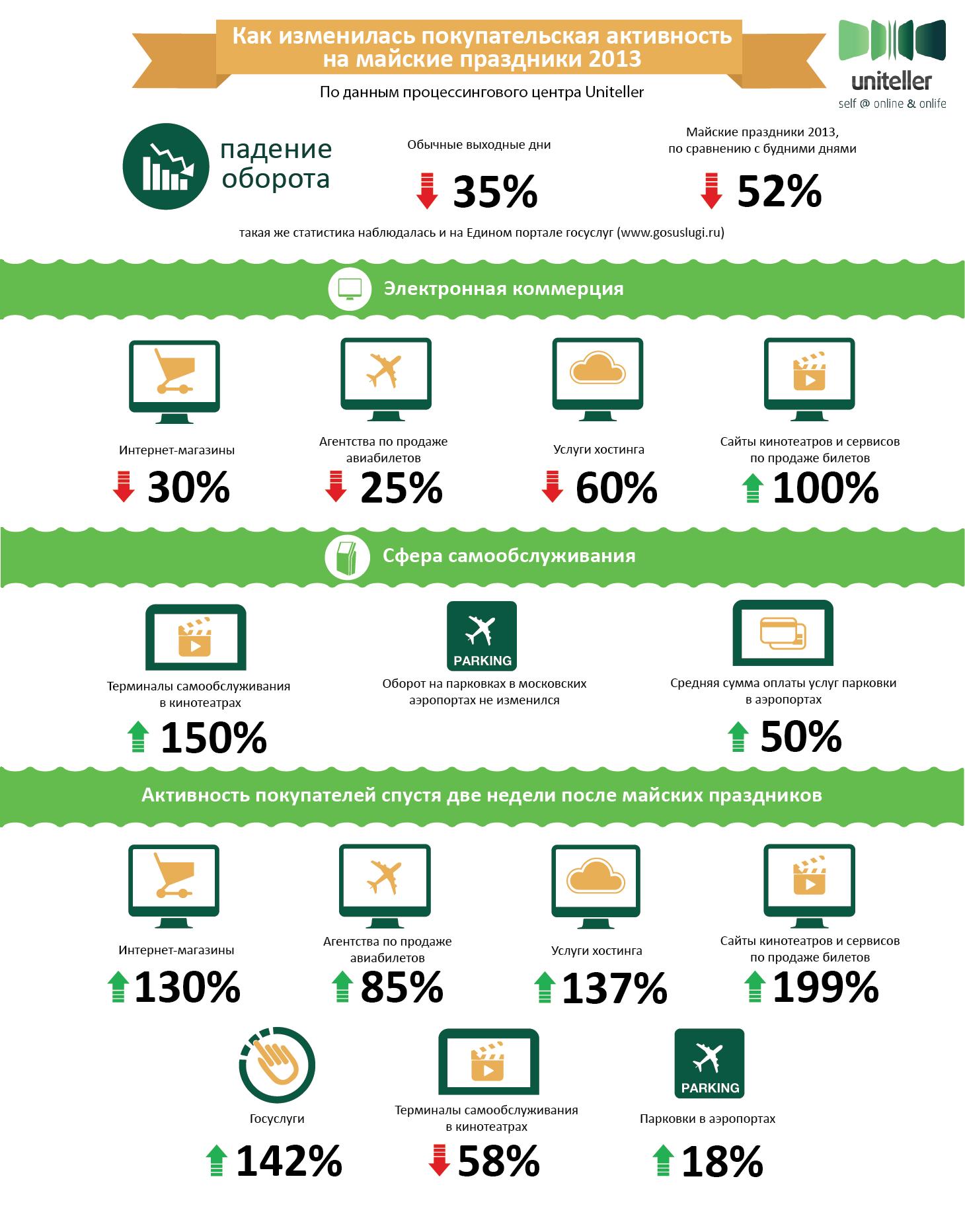 Статистика активности покупателей в сфере безналичных платежей в майские выходные 2013 и две недели спустя